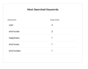 most-searched-keywords of your kb