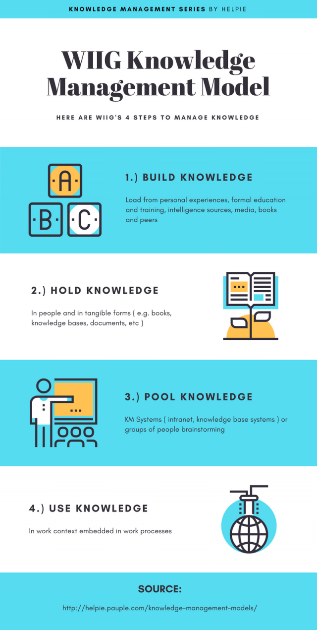 4 Knowledge Management Models That Can Supercharge Your