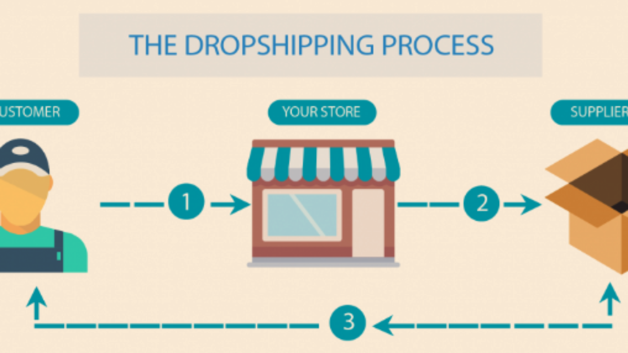 How to Start a Successful Dropshipping Business - Helpie WP